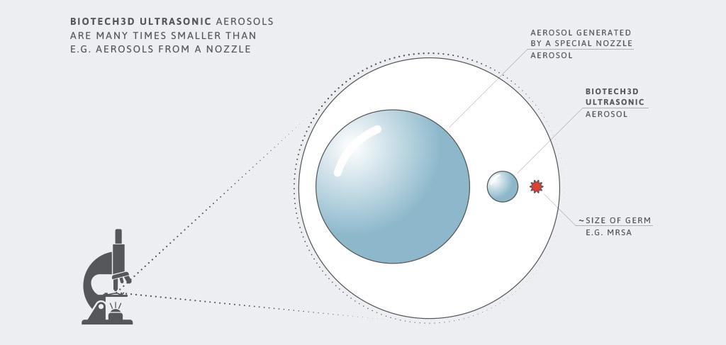 Biotech3D Technologie Aerosole